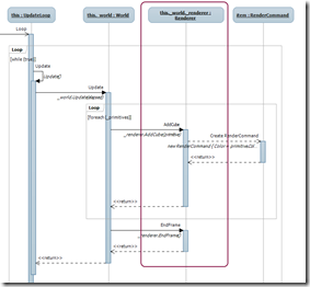 Update loop sequence diagram