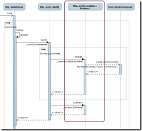 Update loop sequence diagram