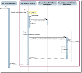 Draw call sequence diagram